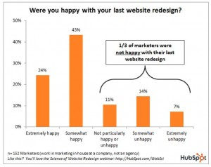 website redesign disatisfaction
