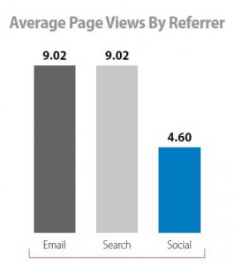 Social media compared to email marketing